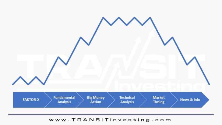 3 Prinsip Dasar Analisis Teknikal Saham Untuk Pemula 1.1 - Investasi Saham