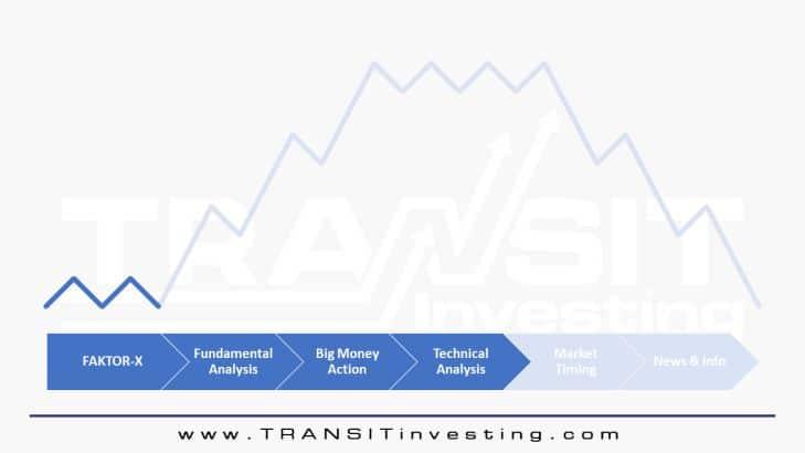 3 Prinsip Dasar Analisis Teknikal Saham Untuk Pemula 1.5 - Investasi Saham