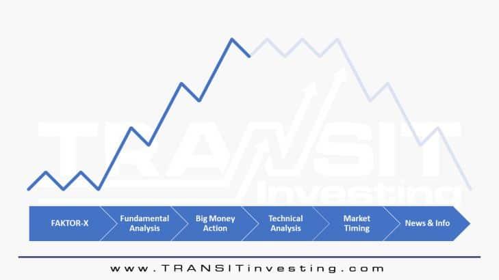 3 Prinsip Dasar Analisis Teknikal Saham Untuk Pemula 1.7 - Investasi Saham