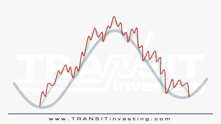 3 Prinsip Dasar Analisis Teknikal Saham Untuk Pemula 2.2 - Investasi Saham