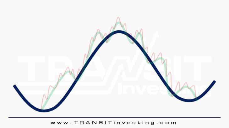 3 Prinsip Dasar Analisis Teknikal Saham Untuk Pemula 2.4 - Investasi Saham