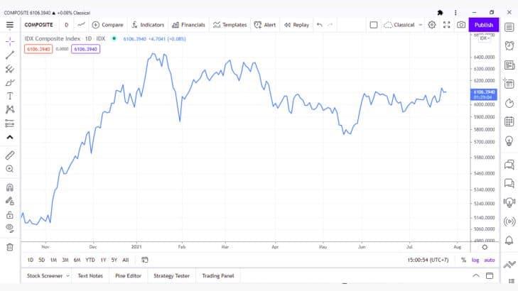 7 Jenis Grafik dan Cara Analisis Teknikal Saham Paling Ampuh dan Akurat 1.1- Investasi Saham