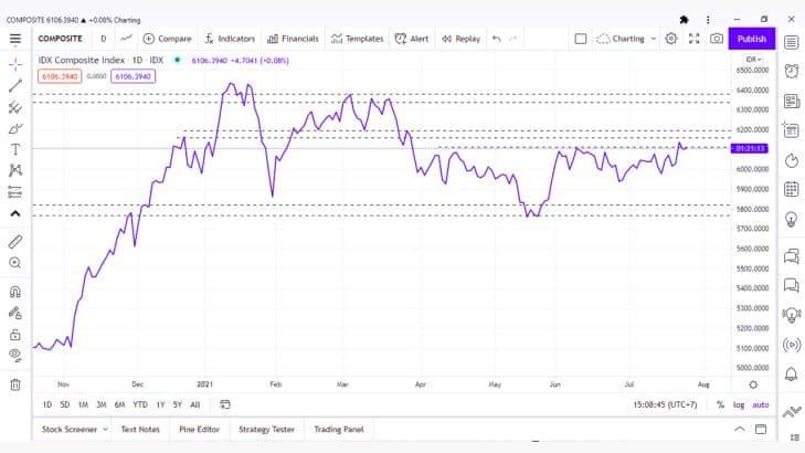7 Jenis Grafik dan Cara Analisis Teknikal Saham Paling Ampuh dan Akurat 1.4- Investasi Saham