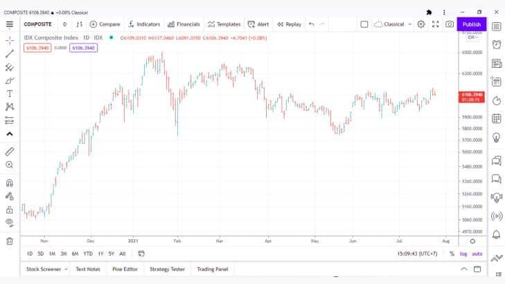 7 Jenis Grafik dan Cara Analisis Teknikal Saham Paling Ampuh dan Akurat 2.1- Investasi Saham