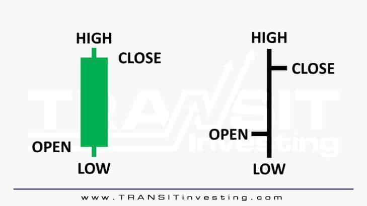 7 Jenis Grafik dan Cara Analisis Teknikal Saham Paling Ampuh dan Akurat 3.3- Investasi Saham