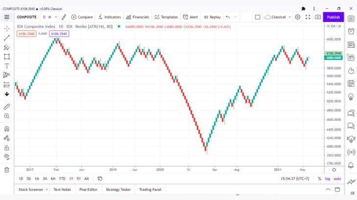 7 Jenis Grafik Analisis Teknikal Saham Paling Ampuh dan Akurat 5.1- Investasi Saham