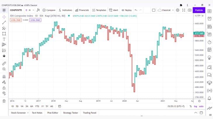 7 Jenis Grafik dan Cara Analisis Teknikal Saham Paling Ampuh dan Akurat 5.2- Investasi Saham