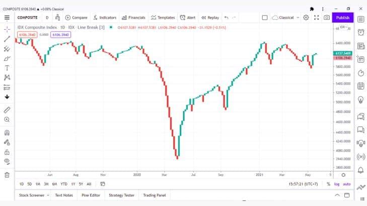7 Jenis Grafik dan Cara Analisis Teknikal Saham Paling Ampuh dan Akurat 5.4- Investasi Saham
