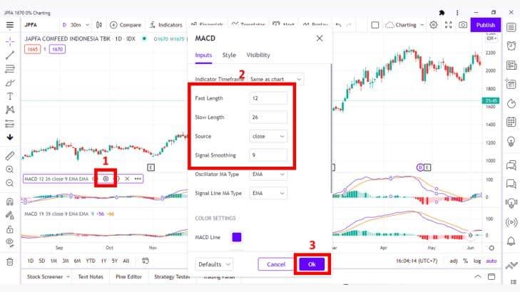 Mengenal Indikator MACD Untuk Analisis Teknikal Saham 10 - Investasi Saham