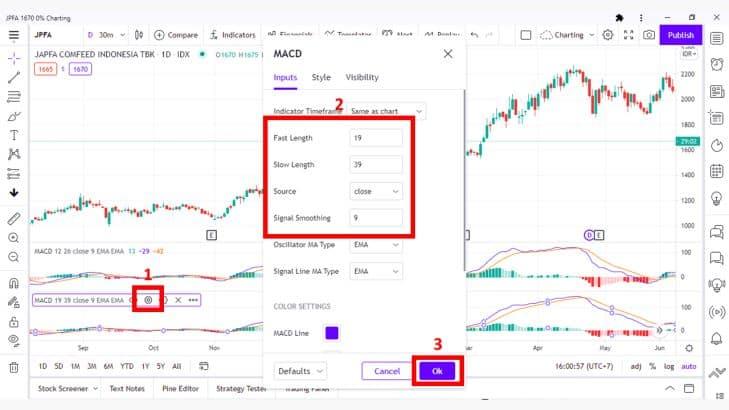Mengenal Indikator MACD Untuk Analisis Teknikal Saham 11 - Investasi Saham