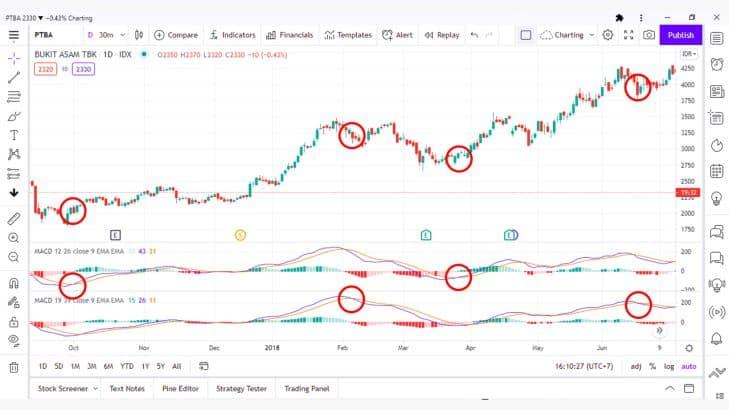 Mengenal Indikator MACD Untuk Analisis Teknikal Saham 14 - Investasi Saham